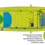 Instalacja LPG